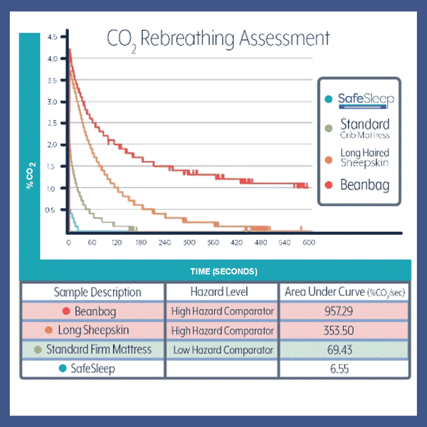 SafeSleep Crib Mattress Testing CO2-graph